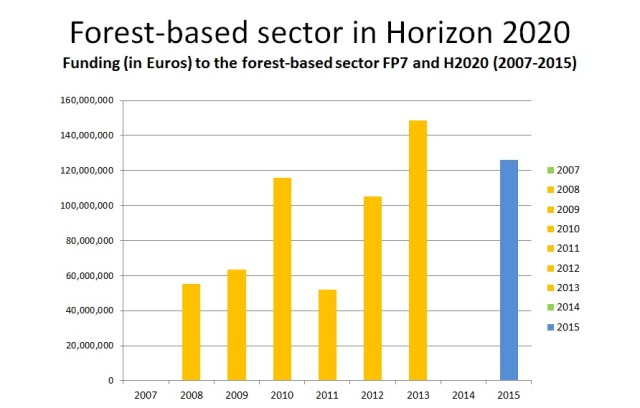 More than EUR 125 million of EU funding to go towards the forest-based sector