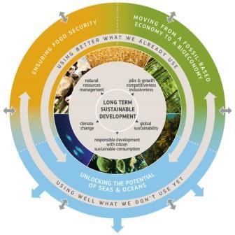 EU Bioeconomy Stakeholders Panel relaunched